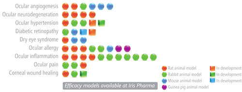 Efficacy models available at Iris Pharma